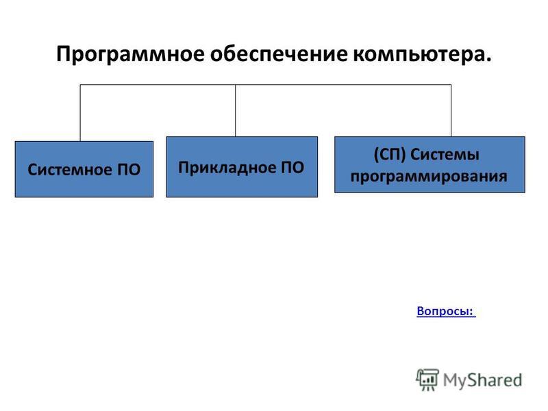 Программное обеспечение компьютера. Системное ПО Прикладное ПО (СП) Системы программирования Вопросы: