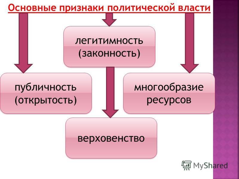 Основные признаки политической власти публичность (открытость) многообразие ресурсов верховенство легитимность (законность)