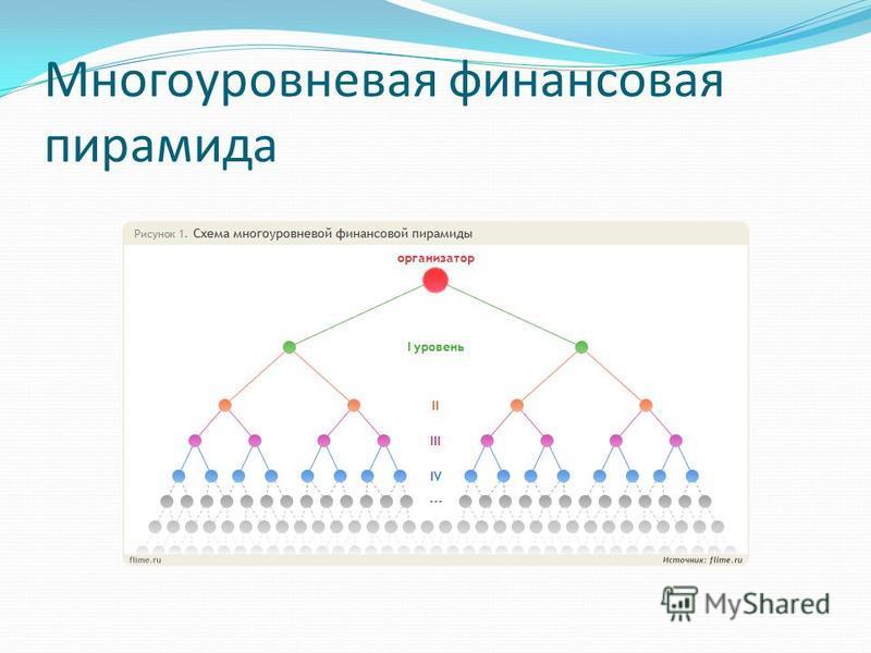 Многоуровневая финансовая пирамида