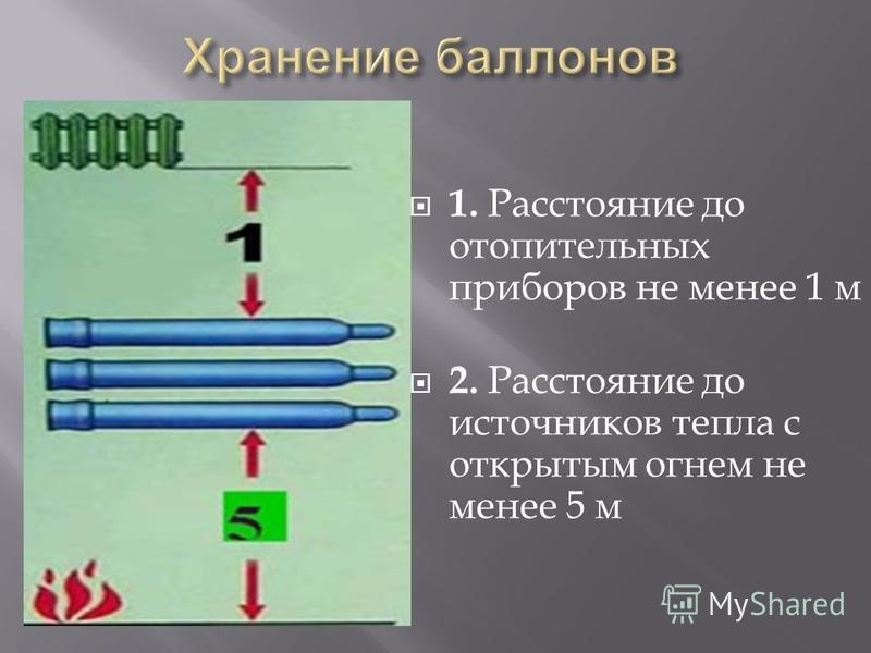 1. Расстояние до отопительных приборов не менее 1 м 2. Расстояние до источников тепла с открытым огнем не менее 5 м