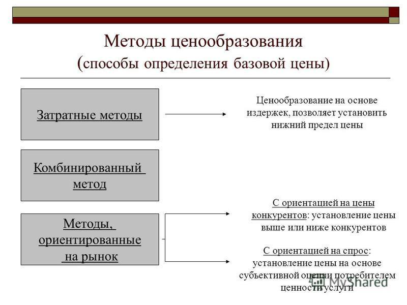 Методы ценообразования ( способы определения базовой цены) Затратные методы Комбинированный метод Методы, ориентированные на рынок Ценообразование на основе издержек, позволяет установить нижний предел цены С ориентацией на цены конкурентов: установл