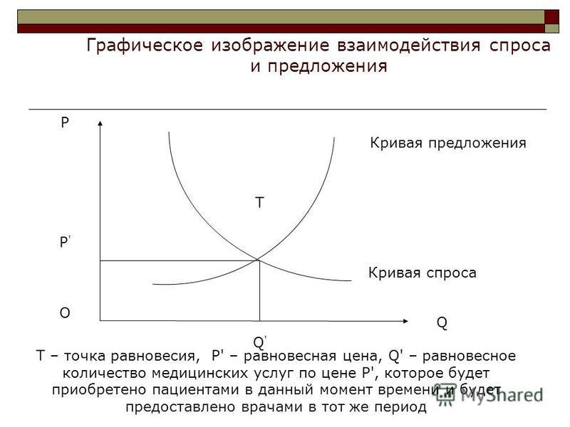 Р Р'Р' O T Q'Q' Q Кривая предложения Кривая спроса Графическое изображение взаимодействия спроса и предложения Т – точка равновесия, Р' – равновесная цена, Q' – равновесное количество медицинских услуг по цене Р', которое будет приобретено пациентами