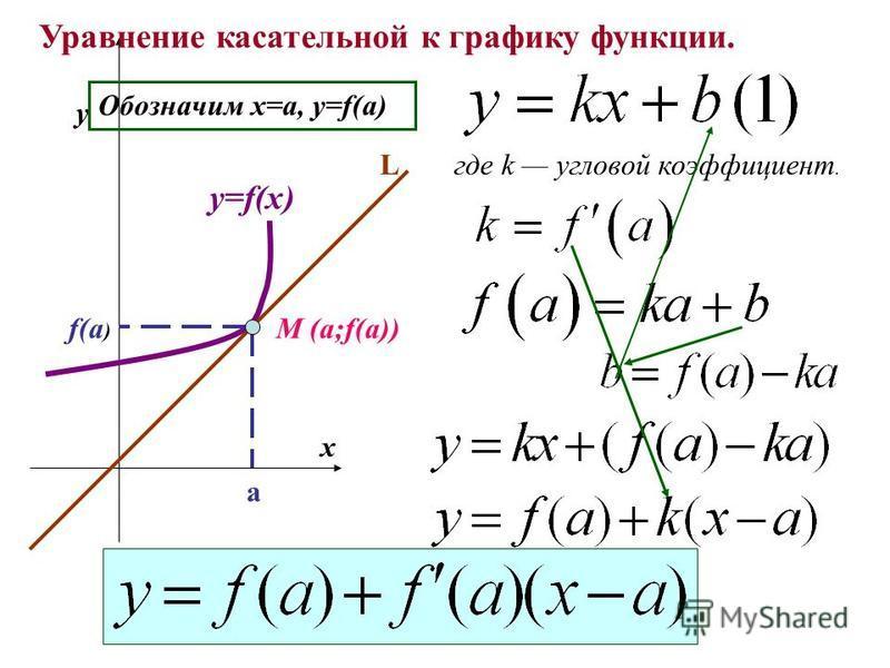 M (a;f(a)) a f(a ) y x y=f(x) L Уравнение касательной к графику функции. где k угловой коэффициент. Обозначим х=а, у=f(a)
