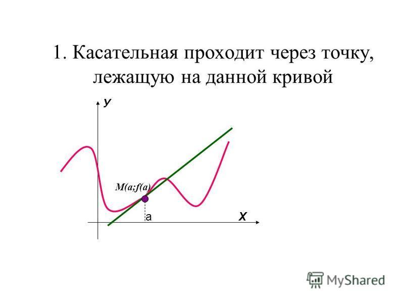 1. Касательная проходит через точку, лежащую на данной кривой У a Х M(a;f(a)
