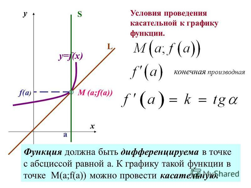 M (a;f(a)) a f(a ) y x y=f(x) L S Условия проведения касательной к графику функции. конечная производная Функция должна быть дифференцируема в точке с абсциссой равной а. К графику такой функции в точке М(а;f(a)) можно провести касательную.