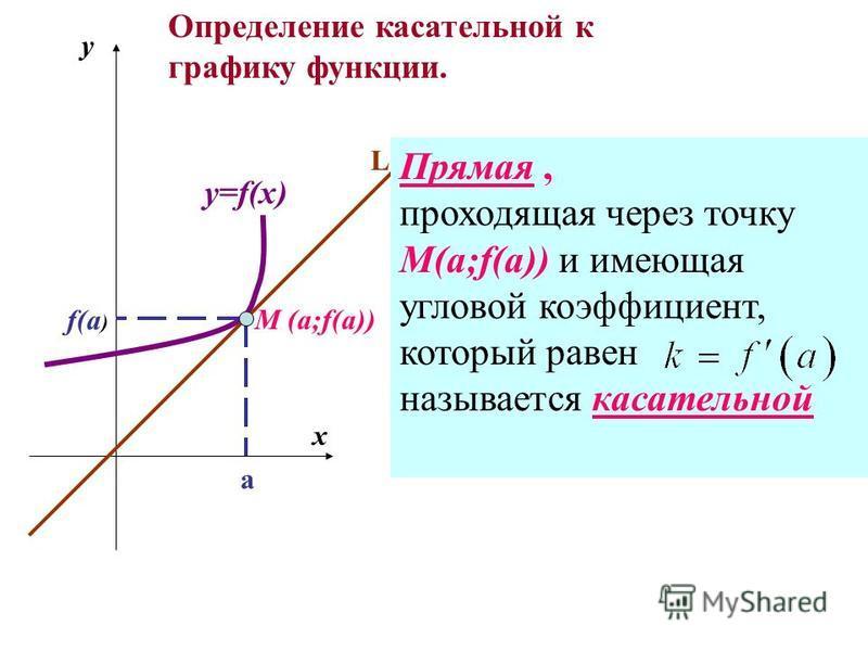 M (a;f(a)) a f(a ) y x y=f(x) L Прямая, проходящая через точку М(а;f(a)) и имеющая угловой коэффициент, который равен называется касательной Определение касательной к графику функции.