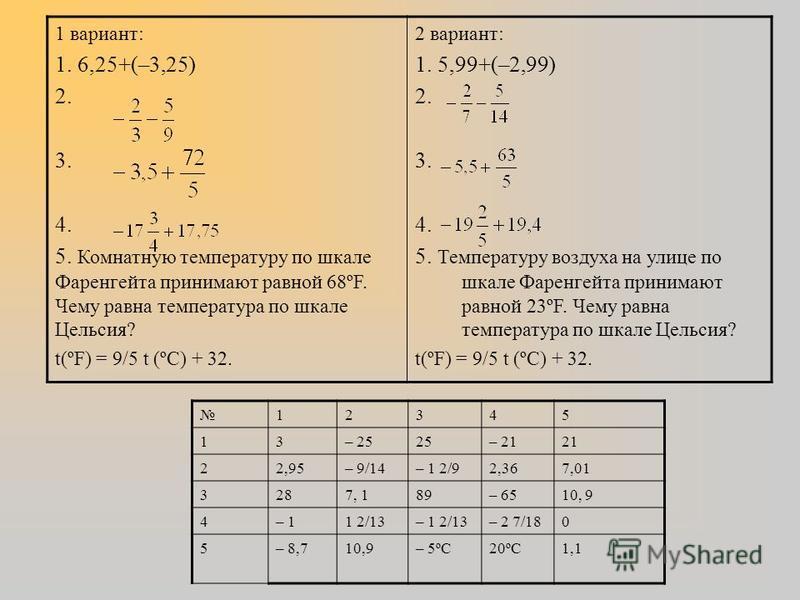 1. Чтобы сложить два отрицательных числа нужно сложить их модули и результат записать со знаком «–»; 2. Чтобы сложить два числа с разными знаками нужно из большего модуля вычесть меньший и результат записать со знаком того числа,модуль которого больш