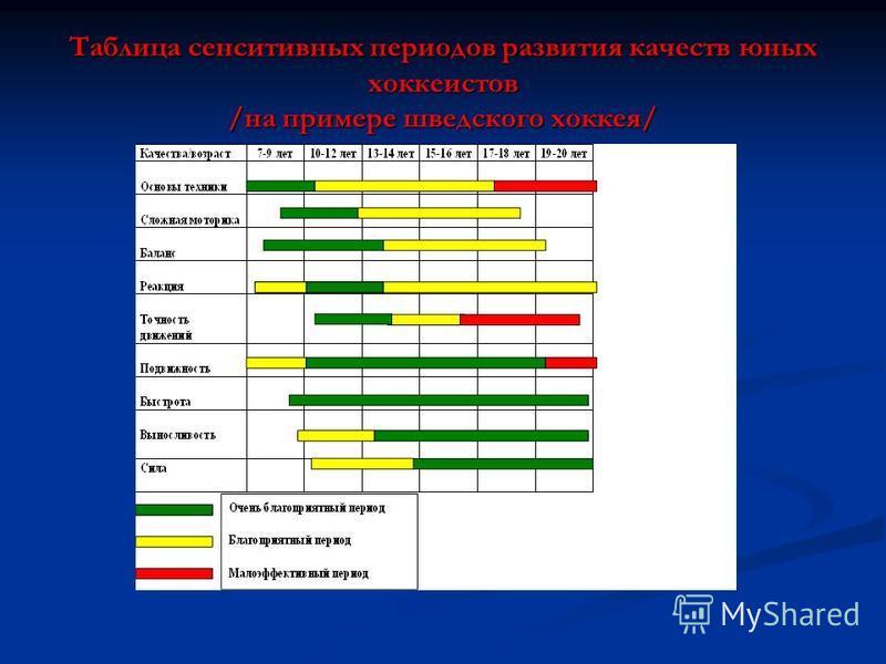 Таблица сенситивных периодов развития качеств юных хоккеистов /на примере шведского хоккея/