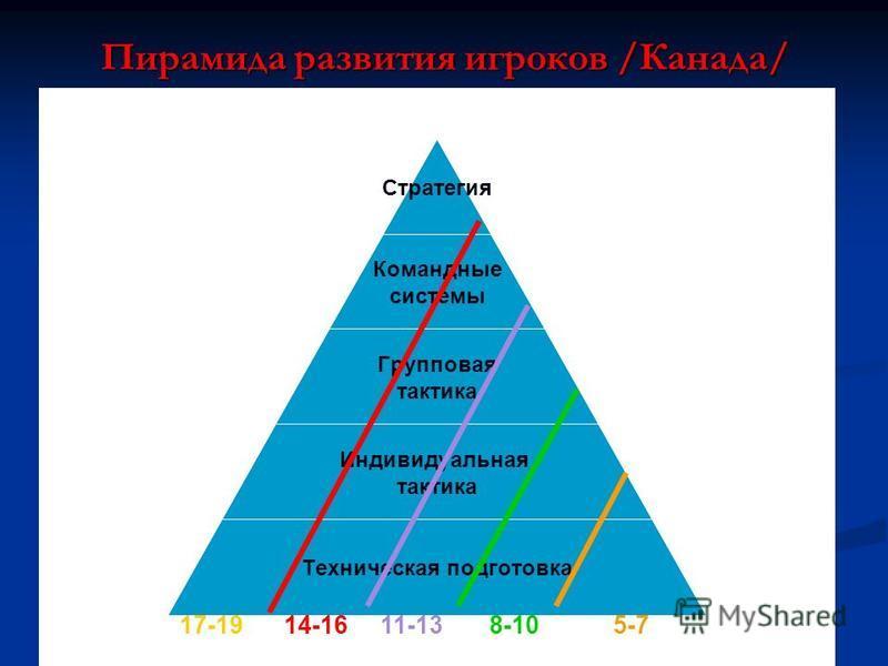Пирамида развития игроков /Канада/ Стратегия Командные системы Групповая тактика Индивидуальная тактика Техническая подготовка 17-19 14-16 11-13 8-10 5-7