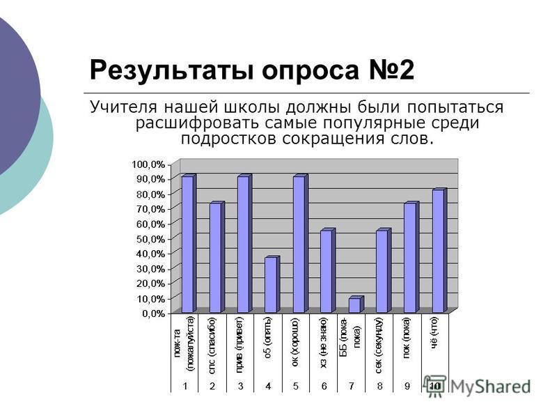 Результаты опроса 2 Учителя нашей школы должны были попытаться расшифровать самые популярные среди подростков сокращения слов.