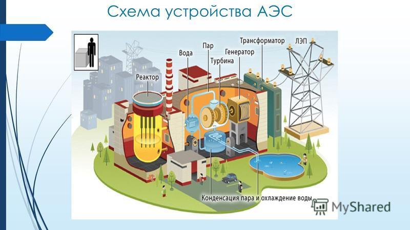 Схема устройства АЭС
