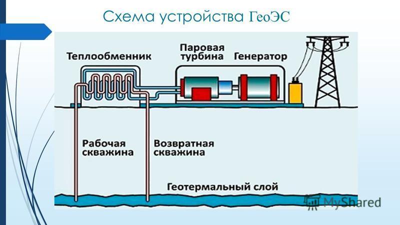 Схема устройства ГеоЭС