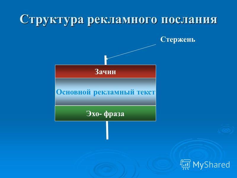 Стержень Зачин Основной рекламный текст Эхо- фраза Структура рекламного послания