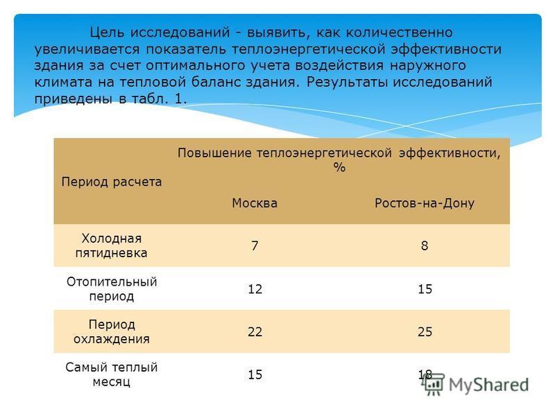 Период расчета Повышение теплоэнергетической эффективности, % Москва Ростов-на-Дону Холодная пятидневка 78 Отопительный период 1215 Период охлаждения 2225 Самый теплый месяц 1518 Цель исследований - выявить, как количественно увеличивается показатель