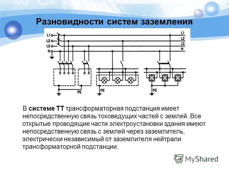 Разновидности систем заземления В системе ТТ трансформаторная подстанция имеет непосредственную связь токоведущих частей с землей. Все открытые проводящие части электроустановки здания имеют непосредственную связь с землей через заземлитель, электрич