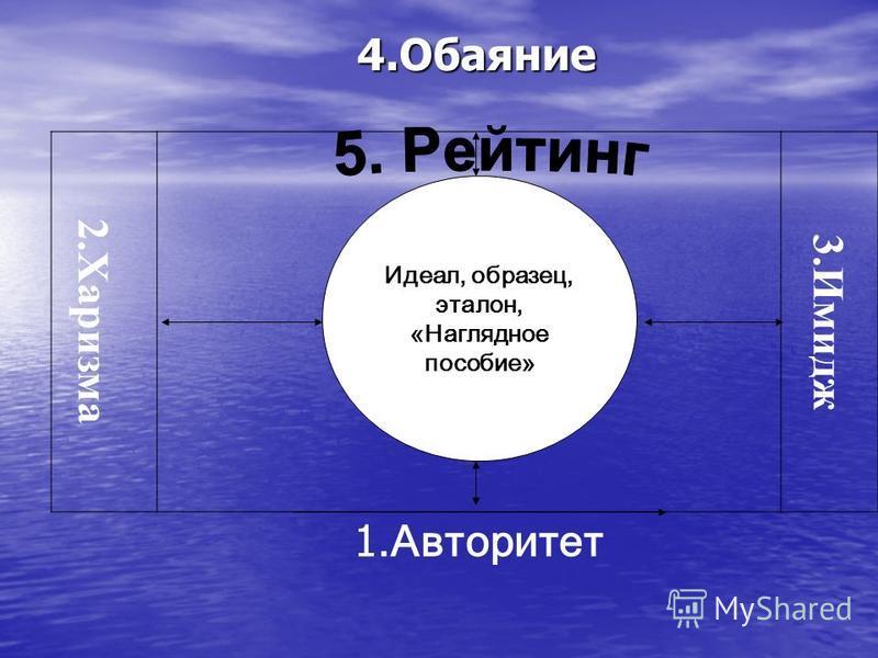 4. Обаяние 4. Обаяние 2. Харизма 3. Имидж 1. Авторитет Еааера Идеал, образец, эталон, «Наглядное пособие»