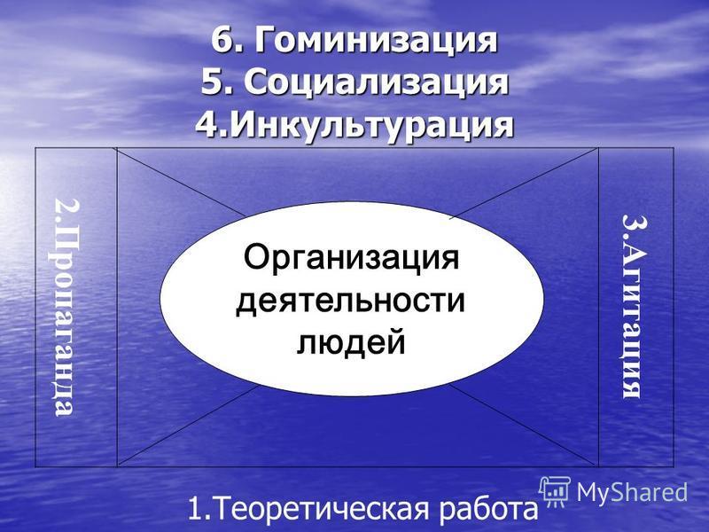 6. Гоминизация 5. Социализация 4. Инкультурация 2. Пропаганда 3. Агитация Организация деятельности людей 1. Теоретическая работа
