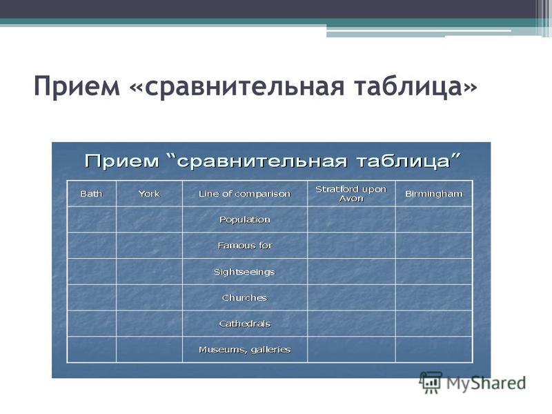 Прием «сравнительная таблица»