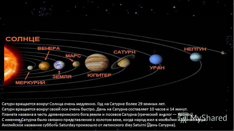 Сатурн вращается вокруг Солнца очень медленно. Год на Сатурне более 29 земных лет. Сатурн вращается вокруг своей оси очень быстро. День на Сатурне составляет 10 часов и 14 минут. Планета названа в честь древнеримского бога земли и посевов Сатурна (гр