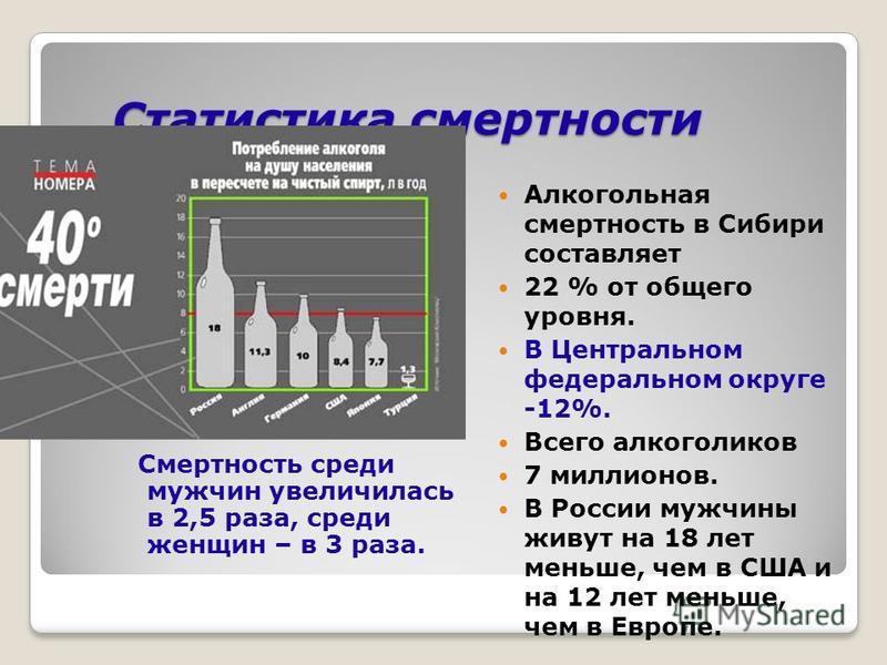 Статистика смертности Смертность среди мужчин увеличилась в 2,5 раза, среди женщин – в 3 раза. Алкогольная смертность в Сибири составляет 22 % от общего уровня. В Центральном федеральном округе -12%. Всего алкоголиков 7 миллионов. В России мужчины жи