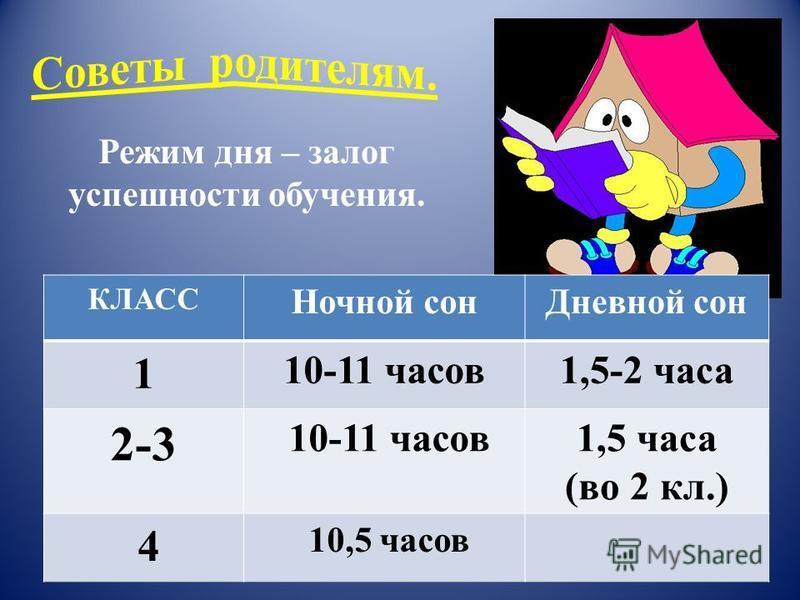 Режим дня – залог успешности обучения. КЛАСС Ночной сон Дневной сон 1 10-11 часов 1,5-2 часа 2-3 10-11 часов 1,5 часа (во 2 кл.) 4 10,5 часов