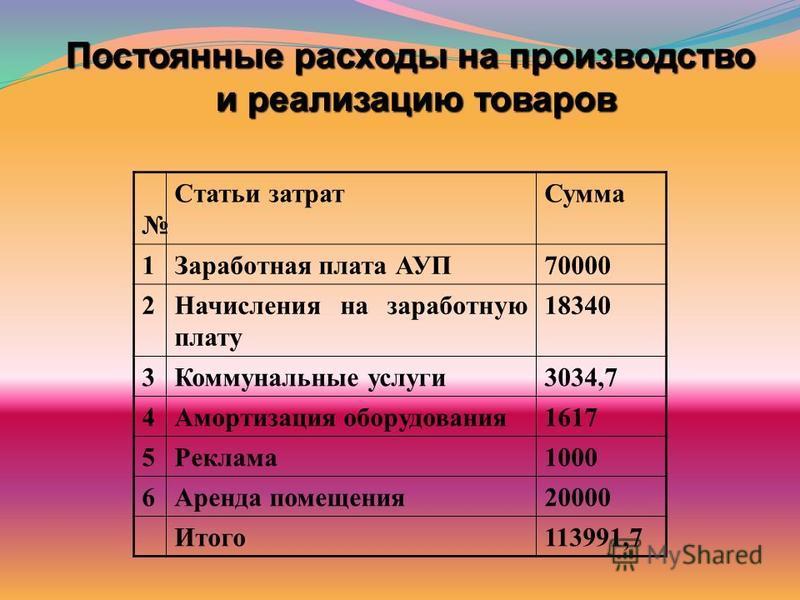 Постоянные расходы на производство и реализацию товаров Статьи затрат Сумма 1Заработная плата АУП70000 2Начисления на заработную плату 18340 3Коммунальные услуги 3034,7 4Амортизация оборудования 1617 5Реклама 1000 6Аренда помещения 20000 Итого 113991