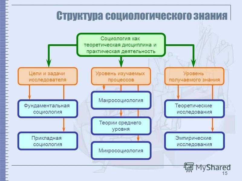 Презентация на тему Социология как наука об обществе Основные  15 15 Структура социологического