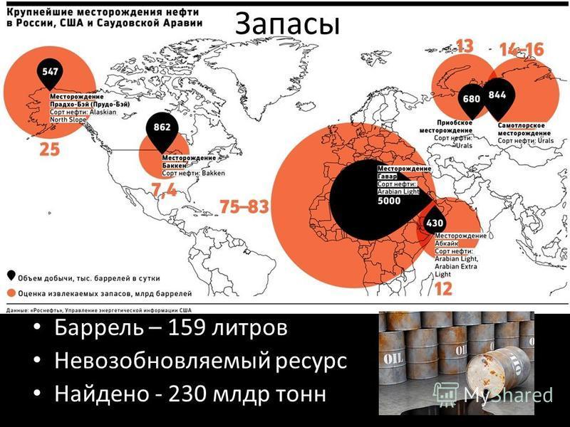 Запасы Баррель – 159 литров Невозобновляемый ресурс Найдено - 230 млрд тонн