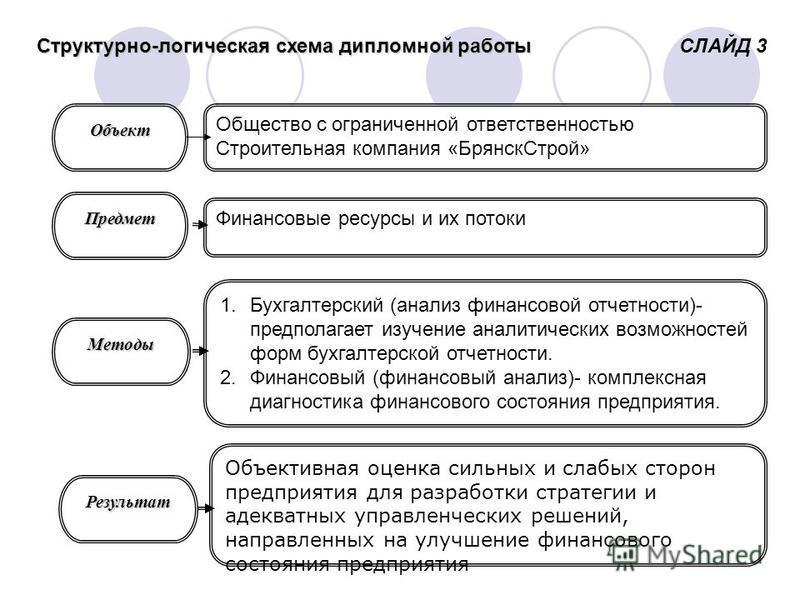СЛАЙД 3 Структурно-логическая схема дипломной работы 1. Бухгалтерский (анализ финансовой отчетности)- предполагает изучение аналитических возможностей форм бухгалтерской отчетности. 2. Финансовый (финансовый анализ)- комплексная диагностика финансово