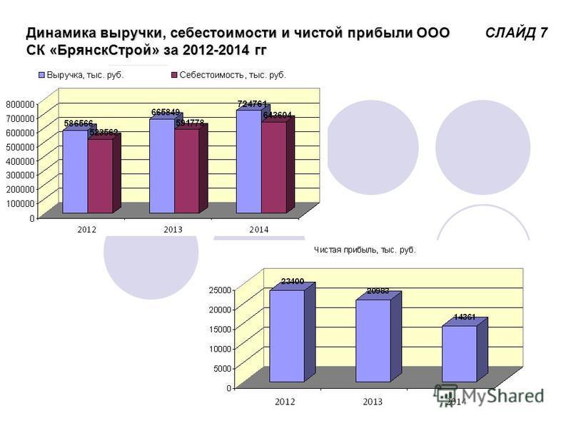 Динамика выручки, себестоимости и чистой прибыли ООО СК «Брянск Строй» за 2012-2014 гг СЛАЙД 7