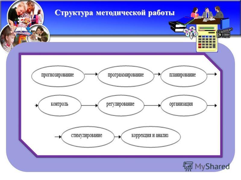Структура методической работы