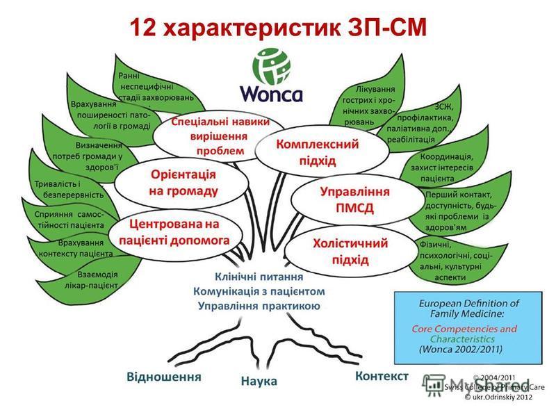 12 характеристик ЗП-СМ