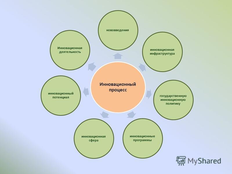 Инновационный процесс нововведения инновационная инфраструктура государственную инновационную политику инновационные программы инновационная сфера инновационный потенциал Инновационная деятельность