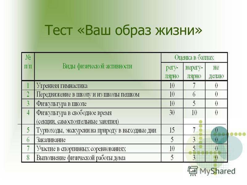 Тест «Ваш образ жизни»