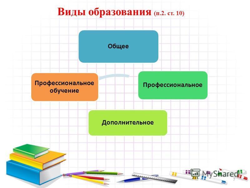 7 Виды образования (п.2. ст. 10) Общее Профессиональное Дополнительное Профессиональное обучение