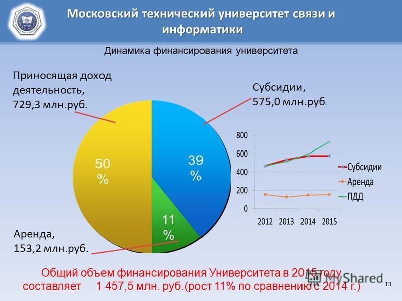 13 Субсидии, 575,0 млн.руб. Приносящая доход деятельность, 729,3 млн.руб. Аренда, 153,2 млн.руб. Общий объем финансирования Университета в 2015 году составляет 1 457,5 млн. руб.(рост 11% по сравнению с 2014 г.) Московский технический университет связ