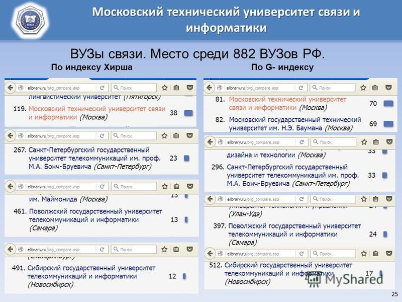 25 Московский технический университет связи и информатики ВУЗы связи. Место среди 882 ВУЗов РФ. По индексу Хирша По G- индексу