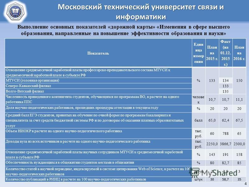 2 Показатель Един лица измир гения План на 2015 г. Факт (на 01.12. 2015 г.) План на 2016 г. Отношение среднемесячной заработной платы профессорско-преподавательского состава МТУСИ к среднемесячной заработной плате в субъекте РФ %133 150 МТУСИ (головн