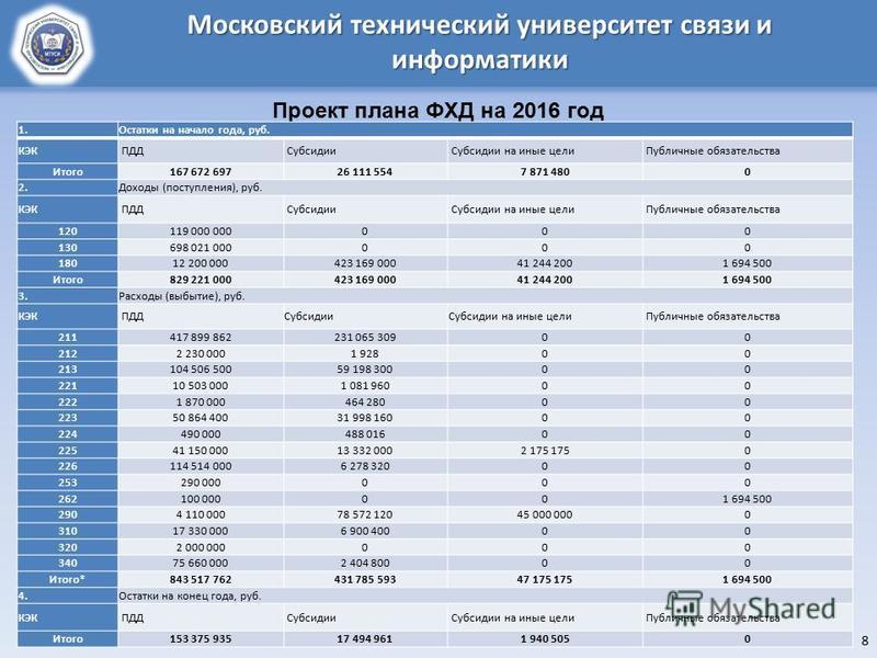 8 Московский технический университет связи и информатики Проект плана ФХД на 2016 год 1. Остатки на начало года, руб. КЭК ПДД Субсидии Субсидии на иные цели Публичные обязательства Итого 167 672 69726 111 5547 871 4800 2. Доходы (поступлгения), руб.