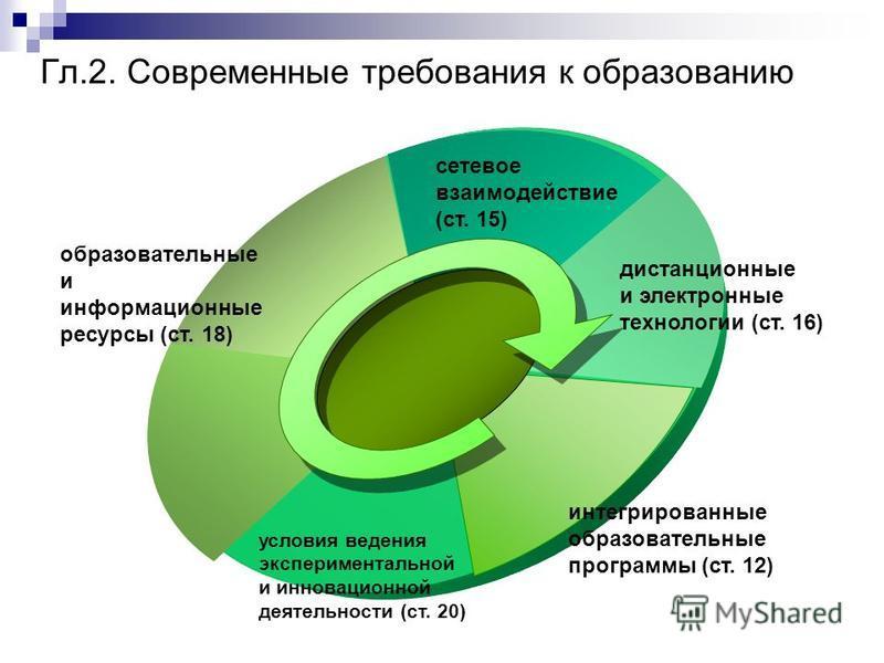 Гл.2. Современные требования к образованию образовательные и информационные ресурсы (ст. 18) условия ведения экспериментальной и инновационной деятельности (ст. 20) интегрированные образовательные программы (ст. 12) дистанционные и электронные технол