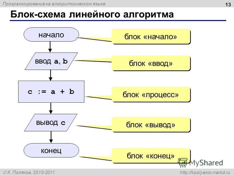 Программирование на алгоритмическом языке К. Поляков, 2010-2011 http://kpolyakov.narod.ru Блок-схема линейного алгоритма 13 начало конец c := a + b ввод a, b блок «начало» блок «ввод» блок «процесс» блок «вывод» блок «конец» вывод c