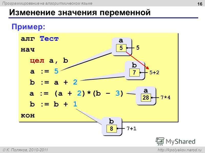 Программирование на алгоритмическом языке К. Поляков, 2010-2011 http://kpolyakov.narod.ru Изменение значения переменной 16 алг Тест нач цел a, b a := 5 b := a + 2 a := (a + 2)*(b – 3) b := b + 1 кон алг Тест нач цел a, b a := 5 b := a + 2 a := (a + 2