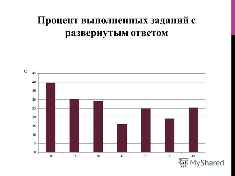 Процент выполненных заданий с развернутым ответом