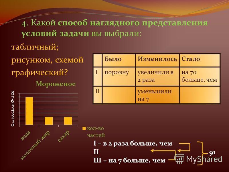 4. Какой способ наглядного представления условий задачи вы выбрали: табличный; рисунком, схемой графический? I – в 2 раза больше, чем II 91 III – на 7 больше, чем
