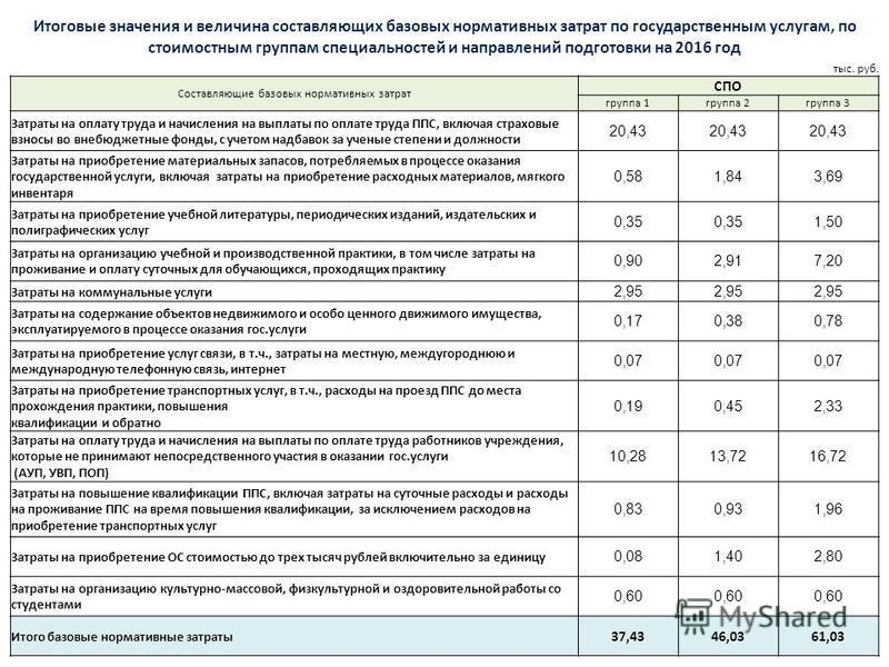 Итоговые значения и величина составляющих базовых нормативных затрат по государственным услугам, по стоимостным группам специальностей и направлений подготовки на 2016 год тыс. руб. Составляющие базовых нормативных затрат СПО группа 1 группа 2 группа