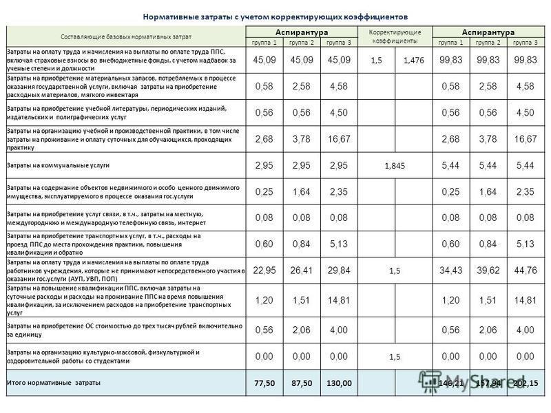 Нормативные затраты с учетом корректирующих коэффициентов Составляющие базовых нормативных затрат Аспирантура Корректирующие коэффициенты Аспирантура группа 1 группа 2 группа 3 группа 1 группа 2 группа 3 Затраты на оплату труда и начисления на выплат