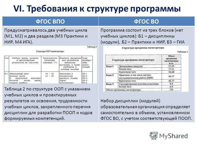 VI. Требования к структуре программы ФГОС ВПОФГОС ВО Предусматривалось два учебных цикла (М1, М2) и два раздела (М3 Практики и НИР, М4 ИГА). Таблица 2 по структуре ООП с указанием учебных циклов и проектируемых результатов их освоения, трудоемкости у