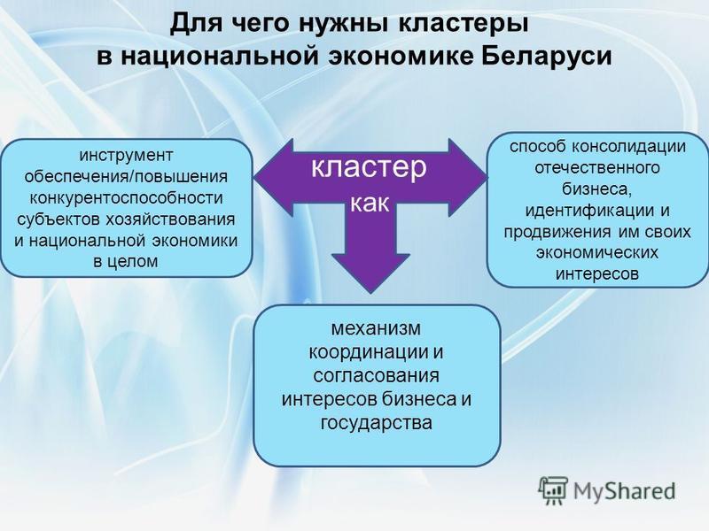 механизм координации и согласования интересов бизнеса и государства Для чего нужны кластеры в национальной экономике Беларуси инструмент обеспечения/повышения конкурентоспособности субъектов хозяйствования и национальной экономики в целом способ конс
