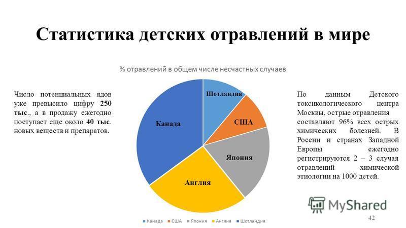 Статистика детских отравлений в мире 42 По данным Детского токсикологического центра Москвы, острые отравления составляют 96% всех острых химических болезней. В России и странах Западной Европы ежегодно регистрируются 2 – 3 случая отравлений химическ