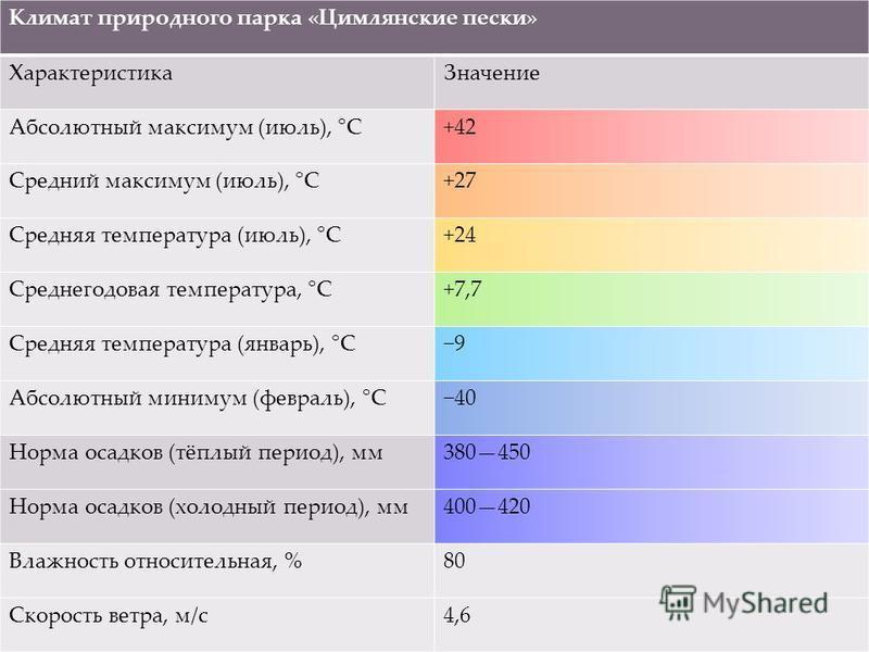 Климат природного парка «Цимлянские пески» Характеристика Значение Абсолютный максимум (июль), °C+42 Средний максимум (июль), °C+27 Средняя температура (июль), °C+24 Среднегодовая температура, °C+7,7 Средняя температура (январь), °C9 Абсолютный миним